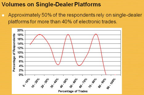 Half of respondents rely on SDPs for over 40% of electronic trades