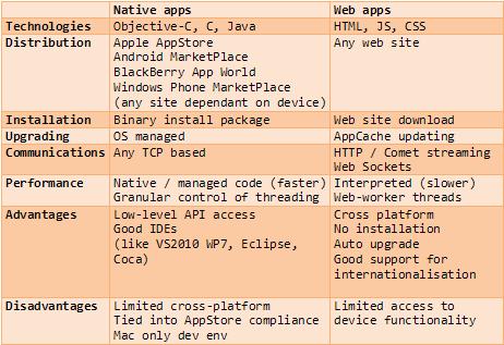 Single Dealer Platforms: Native or Browser-based Mobile Apps? (6/6)
