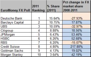 Deutsche bank fx ranking