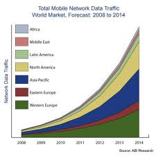 Total Mobile Network Data Traffic