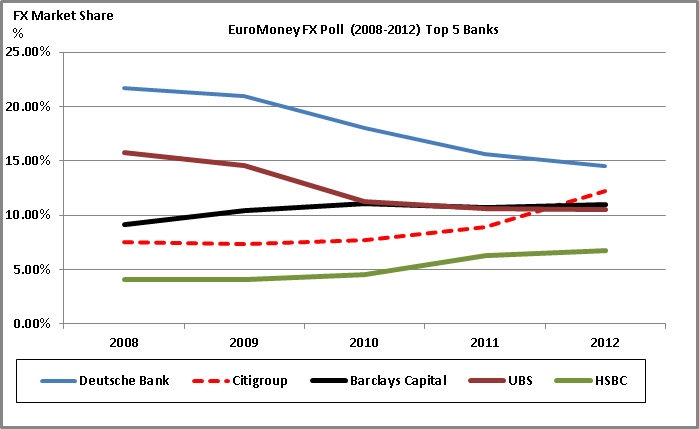 EuroMoney 2012 FX Poll Results (3/4)