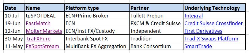 List of fx trading platforms
