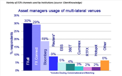 Buy-Side FX MDP usage (Source: ClientKnowledge)