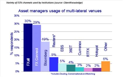 Buy-Side FX MDP usage (Source: ClientKnowledge)