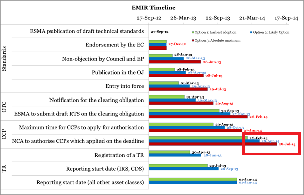 CCP implementation timelines in Europe from EMIR