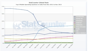 India - Mobile OS