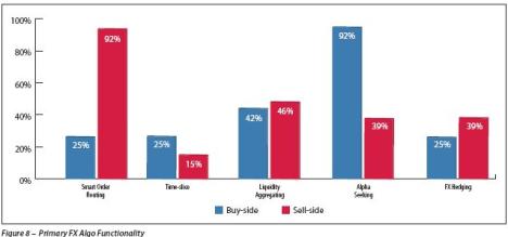 Use of FX Algo 2011 Survey