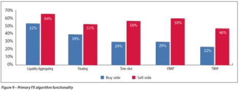 Use of FX Algo 2012 Survey