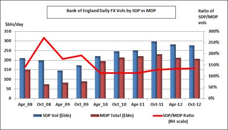 BofE SDP-MDP volumes