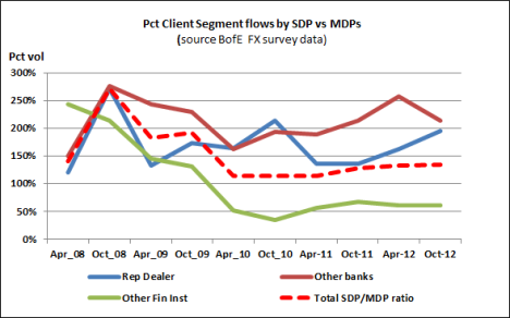 BofE Vol by Client Segment (SDP vs MDP)