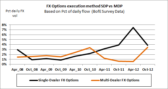 Fx options under dodd frank