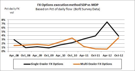 FX Options