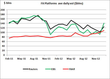 FX Vols for Reuters, EBS and FXAll
