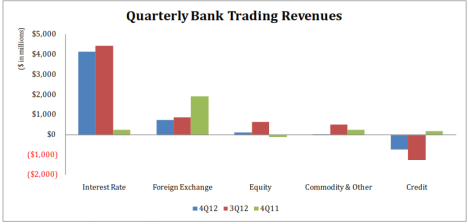 Commercial Bank Trading Revenues by Qtr