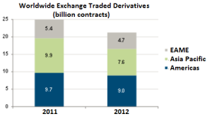 15% Drop In Derivatives Trading. (statistics courtesy of WFE)