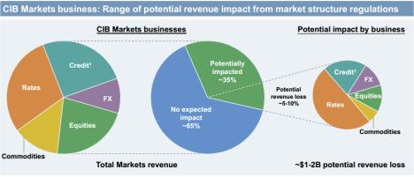 JP Morgan Regulatory impact