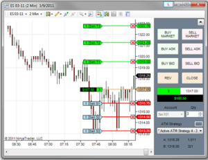 Sell orders placed on a Chart Trader