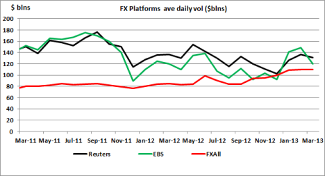 FX Volumes Mar 13