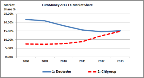 Citi vs Deutsche FX Market Share