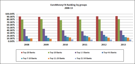 EuroMoney 2013 FX Ranking-By Groups