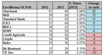 EuroMoney 2013 FX Ranking-Faster movers
