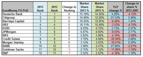 EuroMoney 2013 FX Ranking