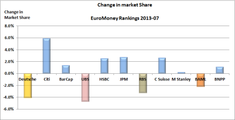 EuroMoney Change in Market Share