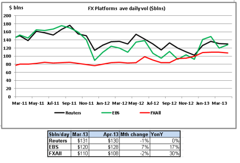 FX Platform volumes Apr 13