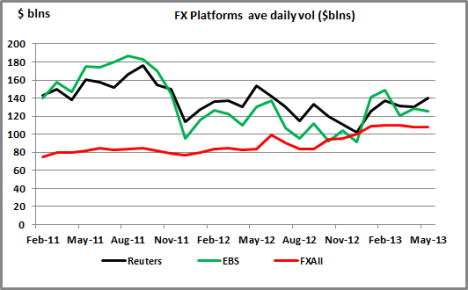 Chart-FX Vols for Reuters, EBS and FXAll-May 13