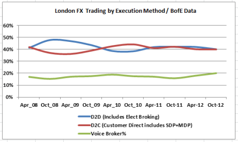 BofE FX Volumes-Execution method