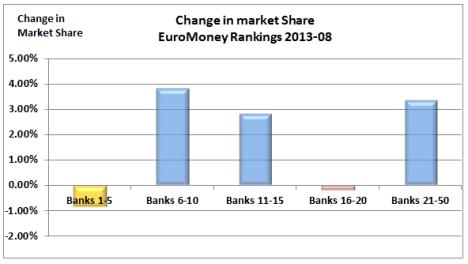 FX Market Share bands