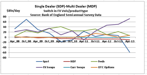 SDP-MDP by Product