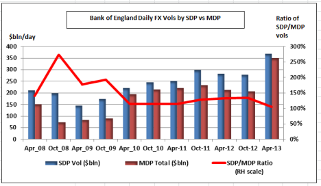 SDP vs MDP Flows Apr 13