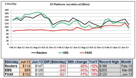 Platform Volumes Jul 13