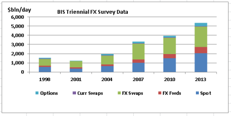 BIS 2013 FX daily Volumes 1