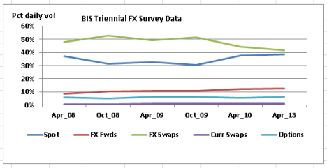 BIS 2013 FX daily Volumes 2