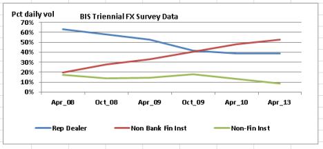 BIS 2013 FX daily Volumes -client segment Pct