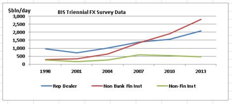 BIS 2013 FX daily Volumes -client segment