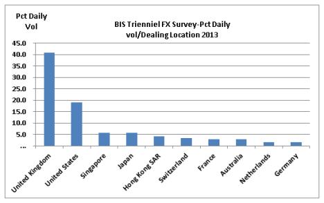 BIS 2013 FX daily Volumes -location
