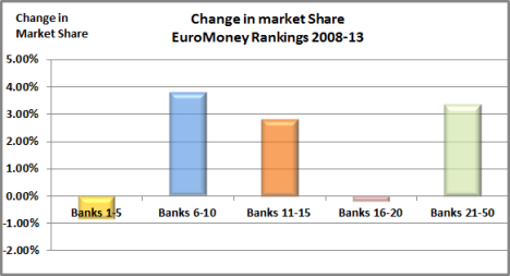 Euromoney ranking change 2008-13