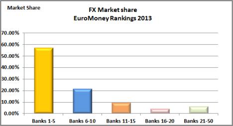 Euromoney ranking