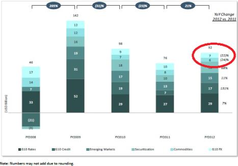 G10 FX profits at Top ten banks