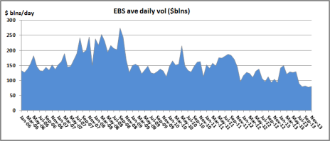 EBS Nov 13 volumes
