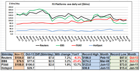 FX Platforms Nov 13 volumes