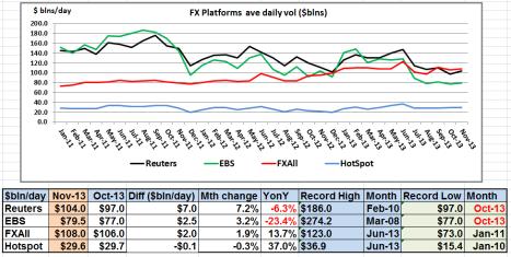 FX Platforms Nov 13 volumes