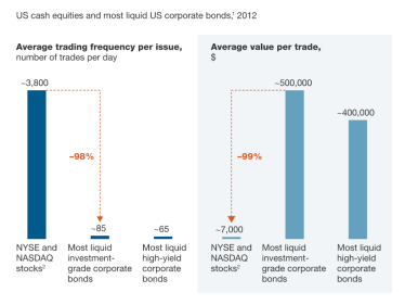 Most liquid bonds