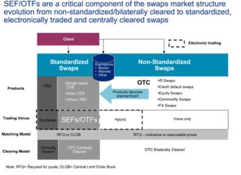 SEF-OTF shift to standardised swaps