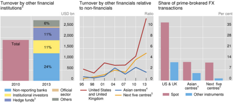 Turnover of Non Dealer Financial Clients