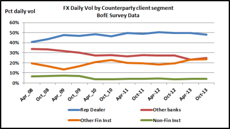 Client Segment Flows Oct 13