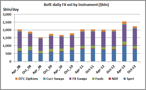 London FX Volumes Oct 13